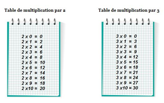 Les tables de multiplication de 2 et de 3 primaire24 for Multiplication table de 4